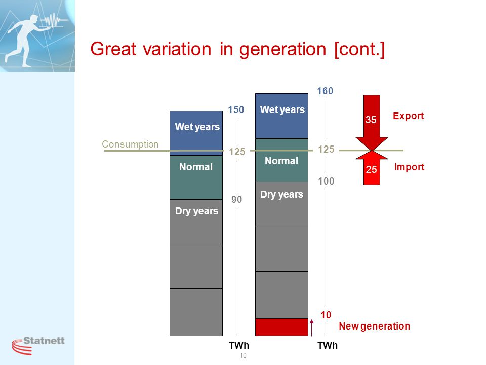 Great variation in generation [cont.]